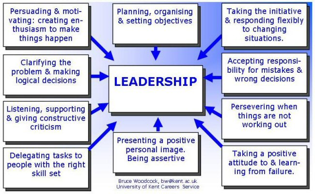 the theories of leadership and motivation Personal motivation, energy and resilience to be consistently successful   leadership theory states that there are three basic ways to explain how people.